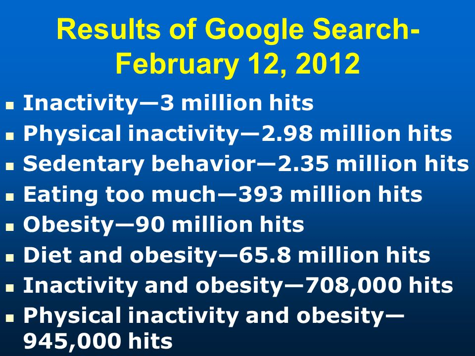 Results of Google Search- February 12, 2012 Inactivity3 million hits Physical inactivity2.98 million hits Sedentary behavior2.35 million hits Eating too much393 million hits Obesity90 million hits Diet and obesity65.8 million hits Inactivity and obesity708,000 hits Physical inactivity and obesity 945,000 hits