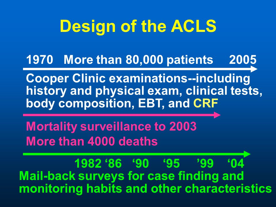 Design of the ACLS 1970 More than 80,000 patients 2005 Mortality surveillance to 2003 More than 4000 deaths Cooper Clinic examinations--including history and physical exam, clinical tests, body composition, EBT, and CRF 1982 86 90 95 99 04 Mail-back surveys for case finding and monitoring habits and other characteristics