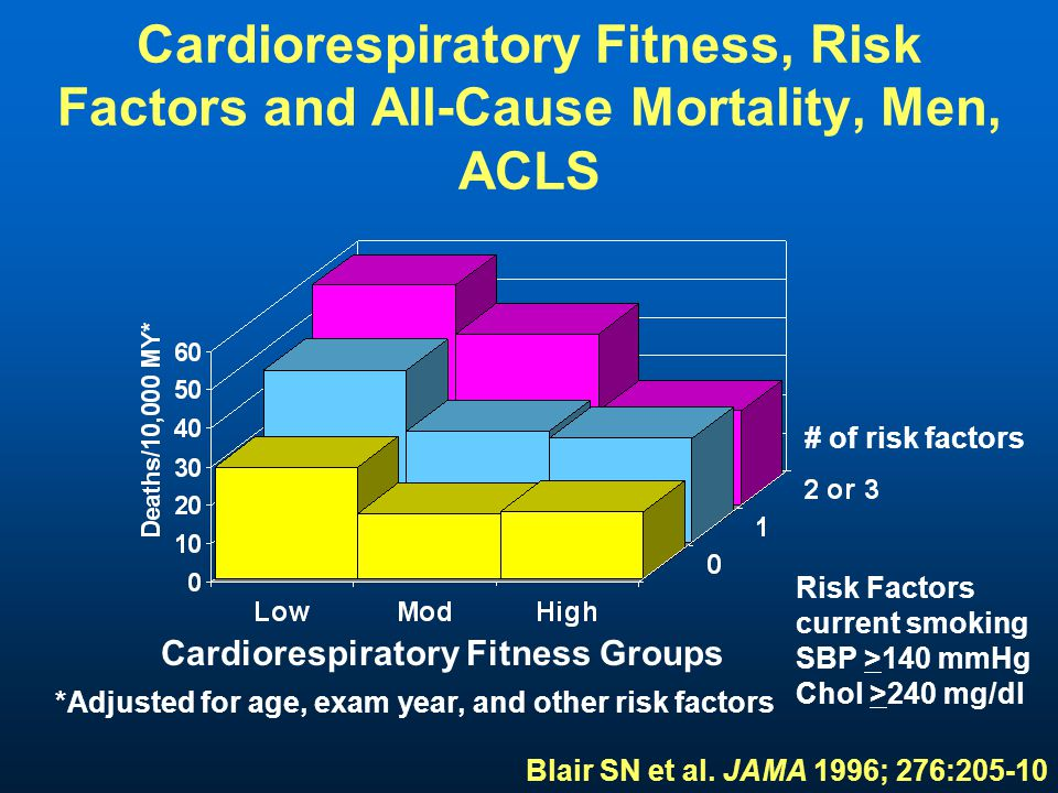 Cardiorespiratory Fitness, Risk Factors and All-Cause Mortality, Men, ACLS # of risk factors Risk Factors current smoking SBP >140 mmHg Chol >240 mg/dl Cardiorespiratory Fitness Groups *Adjusted for age, exam year, and other risk factors Blair SN et al.