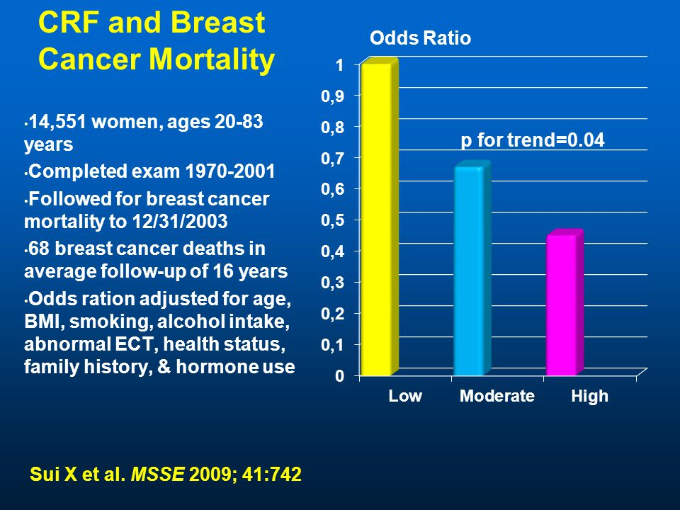 CRF and Breast Cancer Mortality 14,551 women, ages 20-83 years Completed exam 1970-2001 Followed for breast cancer mortality to 12/31/2003 68 breast cancer deaths in average follow-up of 16 years Odds ration adjusted for age, BMI, smoking, alcohol intake, abnormal ECT, health status, family history, & hormone use Odds Ratio p for trend=0.04 Sui X et al.