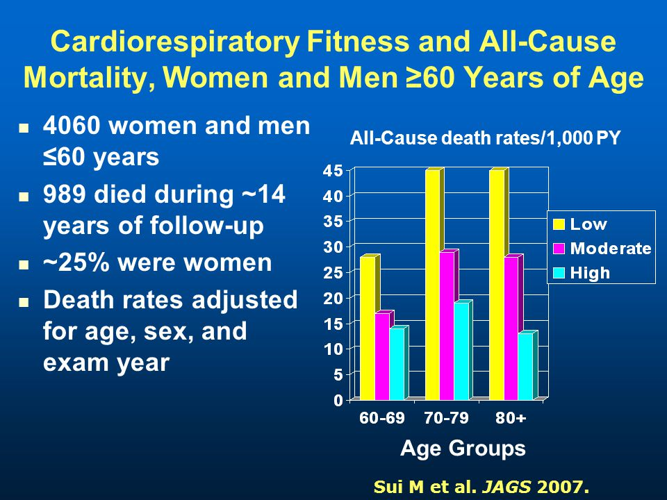 Cardiorespiratory Fitness and All-Cause Mortality, Women and Men 60 Years of Age 4060 women and men 60 years 989 died during ~14 years of follow-up ~25% were women Death rates adjusted for age, sex, and exam year All-Cause death rates/1,000 PY Age Groups Sui M et al.