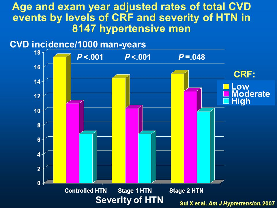 Controlled HTN Stage 1 HTN Stage 2 HTN Severity of HTN P <.001 P <.001 P =.048 CRF: Age and exam year adjusted rates of total CVD events by levels of CRF and severity of HTN in 8147 hypertensive men Sui X et al.