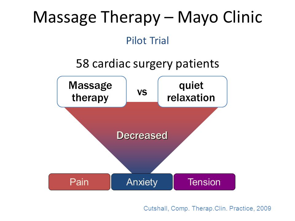 Decreased Massage Therapy – Mayo Clinic Pilot Trial 58 cardiac surgery patients Cutshall, Comp.