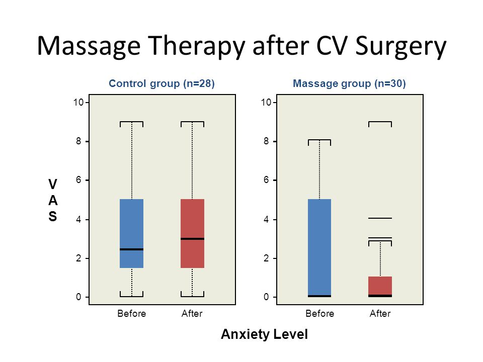 3031090-4 Massage Therapy after CV Surgery 10 8 6 4 2 0 BeforeAfter VASVAS Anxiety Level Control group (n=28) 10 8 6 4 2 0 BeforeAfter Massage group (n=30)