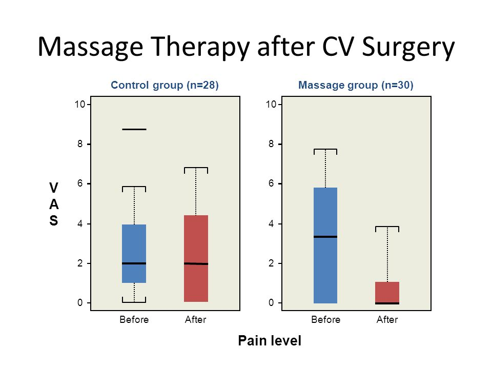Massage Therapy after CV Surgery BeforeAfter VASVAS Pain level Control group (n=28) BeforeAfter Massage group (n=30)