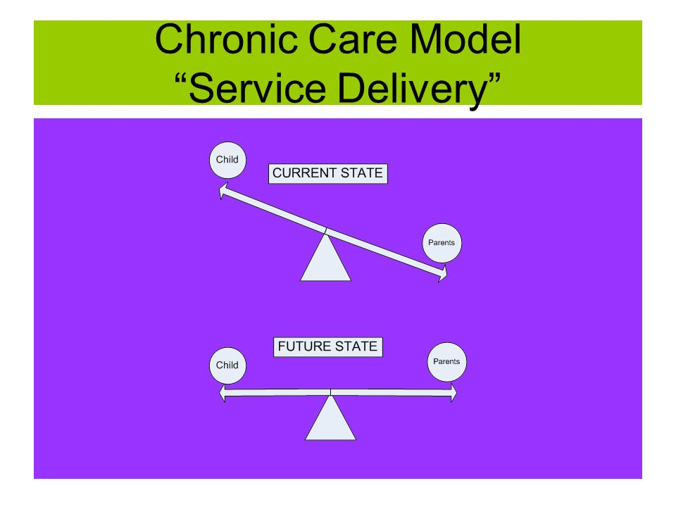 Chronic Care Model Service Delivery