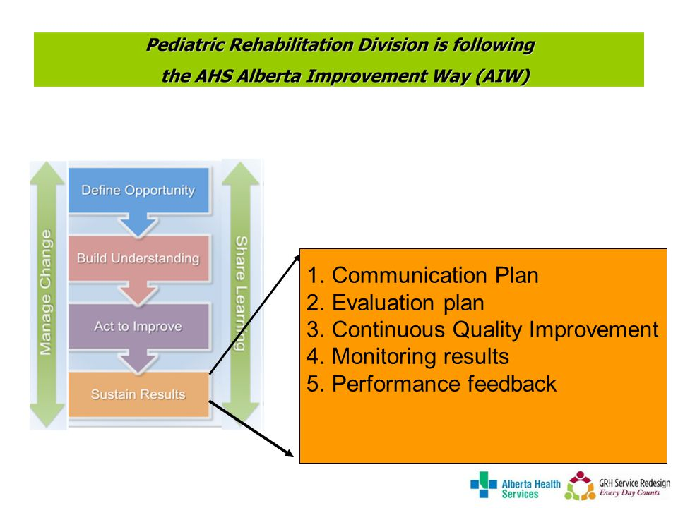 1.Communication Plan 2.Evaluation plan 3.Continuous Quality Improvement 4.Monitoring results 5.Performance feedback