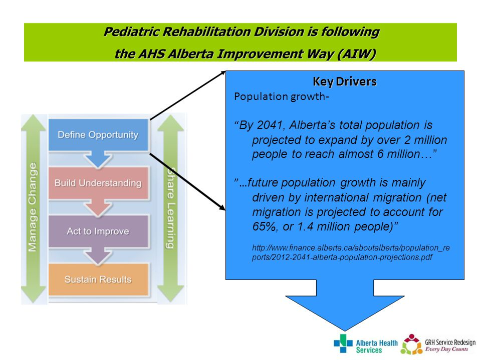 Key Drivers Population growth- By 2041, Albertas total population is projected to expand by over 2 million people to reach almost 6 million… … future population growth is mainly driven by international migration (net migration is projected to account for 65%, or 1.4 million people)   ports/ alberta-population-projections.pdf