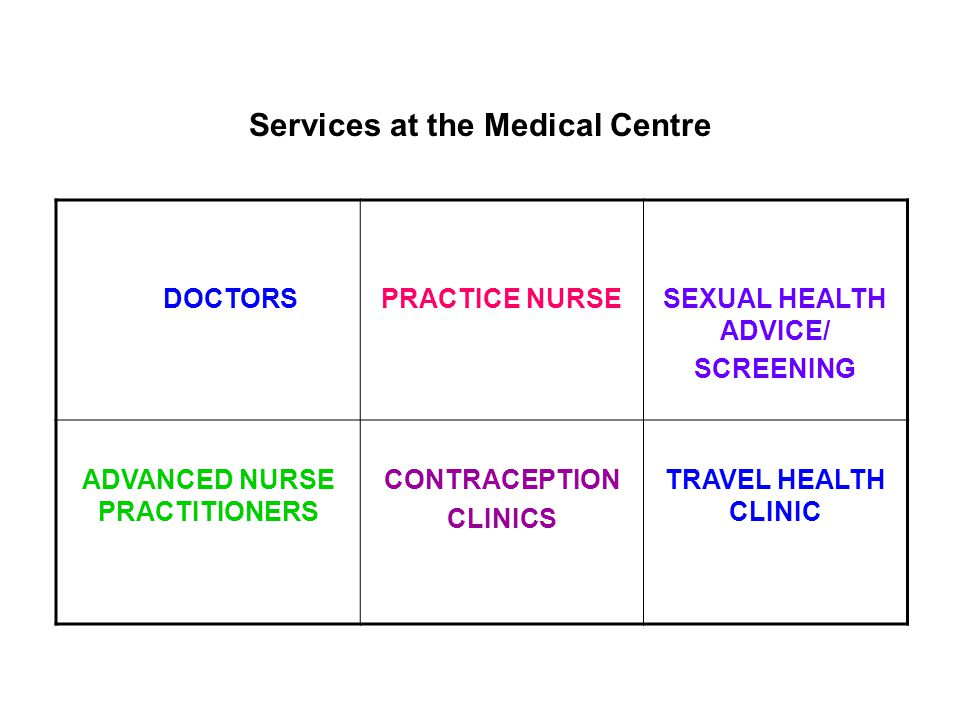 Services at the Medical Centre DOCTORS PRACTICE NURSESEXUAL HEALTH ADVICE/ SCREENING ADVANCED NURSE PRACTITIONERS CONTRACEPTION CLINICS TRAVEL HEALTH