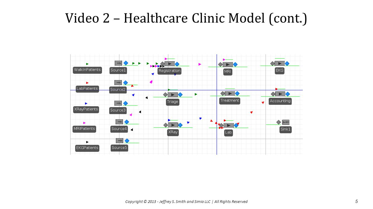 Video 2 – Healthcare Clinic Model (cont.) 5 Copyright © 2013 - Jeffrey S. Smith and Simio LLC | All Rights Reserved