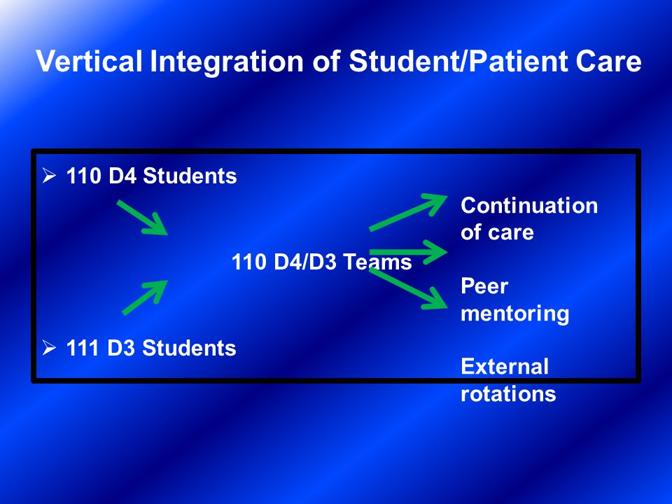 Vertical Integration of Student/Patient Care 110 D4 Students 110 D4/D3 Teams 111 D3 Students Continuation of care Peer mentoring External rotations