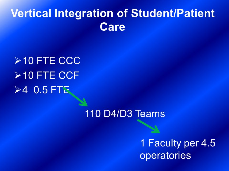 Vertical Integration of Student/Patient Care 10 FTE CCC 10 FTE CCF FTE 110 D4/D3 Teams 1 Faculty per 4.5 operatories