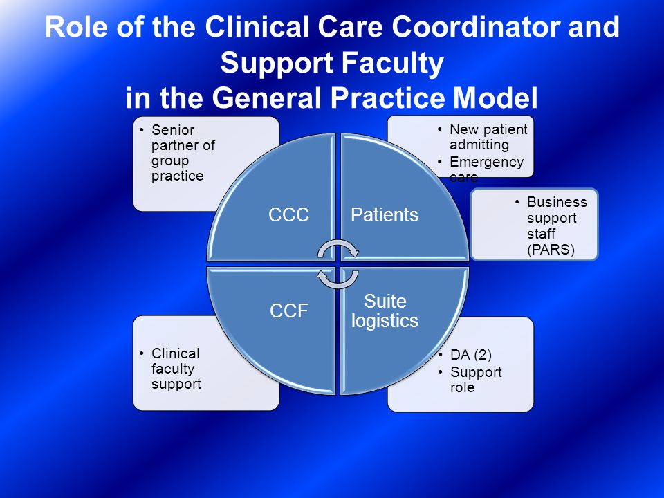 Role of the Clinical Care Coordinator and Support Faculty in the General Practice Model DA (2) Support role Clinical faculty support New patient admitting Emergency care Senior partner of group practice CCCPatients Suite logistics CCF Business support staff (PARS)