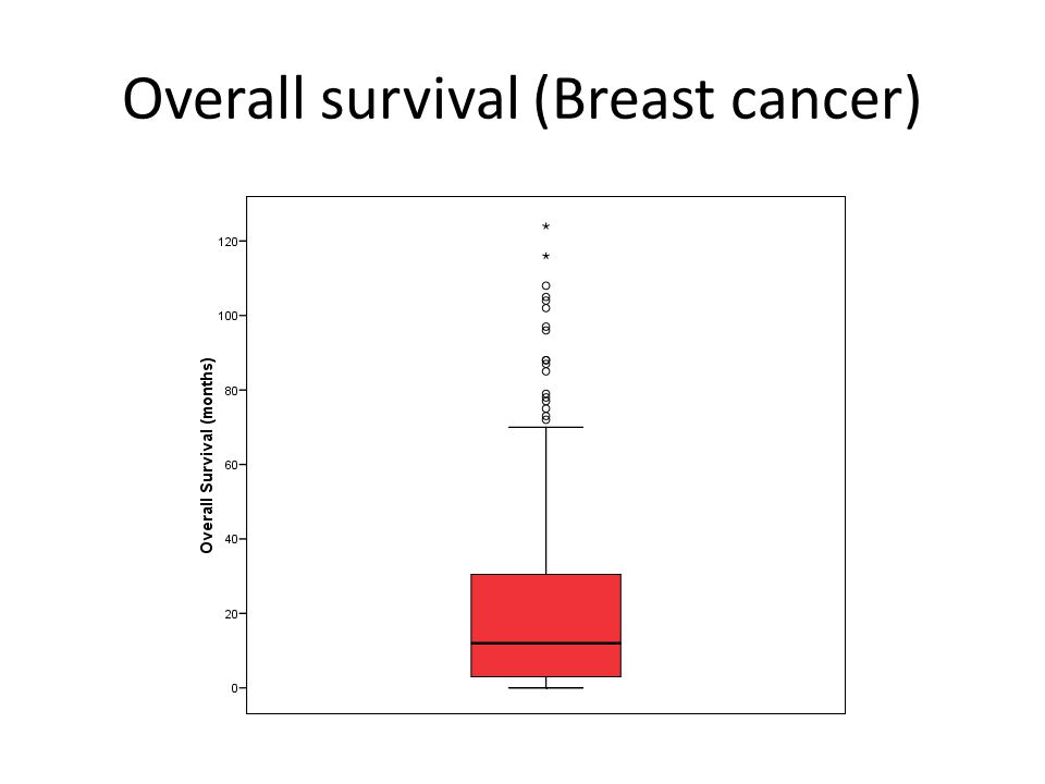 Overall survival (Breast cancer)