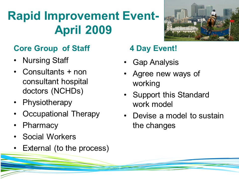 Rapid Improvement Event- April 2009 Core Group of Staff Nursing Staff Consultants + non consultant hospital doctors (NCHDs) Physiotherapy Occupational Therapy Pharmacy Social Workers External (to the process) 4 Day Event.