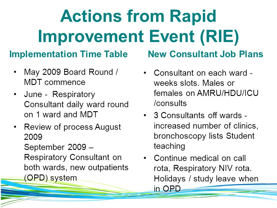 Actions from Rapid Improvement Event (RIE) Implementation Time Table May 2009 Board Round / MDT commence June - Respiratory Consultant daily ward round on 1 ward and MDT Review of process August 2009 September 2009 – Respiratory Consultant on both wards, new outpatients (OPD) system New Consultant Job Plans Consultant on each ward - weeks slots.