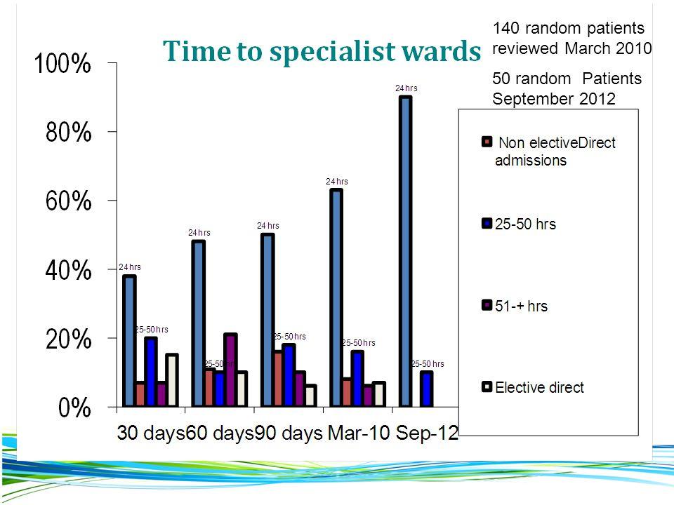 140 random patients reviewed March 2010 50 random Patients September 2012