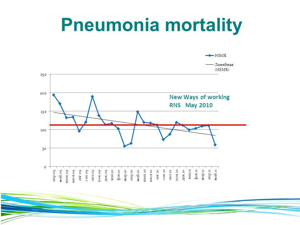 Pneumonia mortality