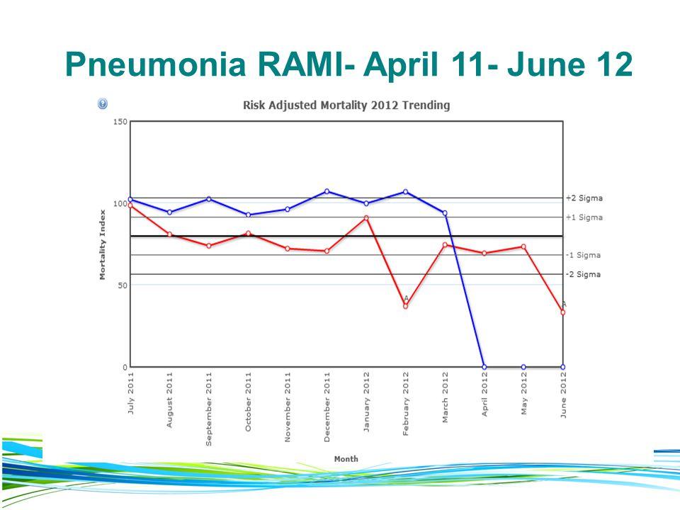 Pneumonia RAMI- April 11- June 12