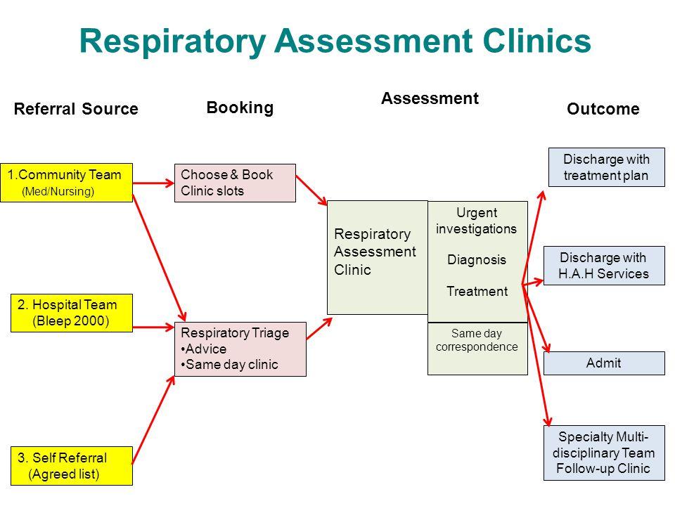 Respiratory Assessment Clinics 1.Community Team (Med/Nursing) 2. Hospital Team (Bleep 2000) 3. Self Referral (Agreed list) Referral Source Booking Cho