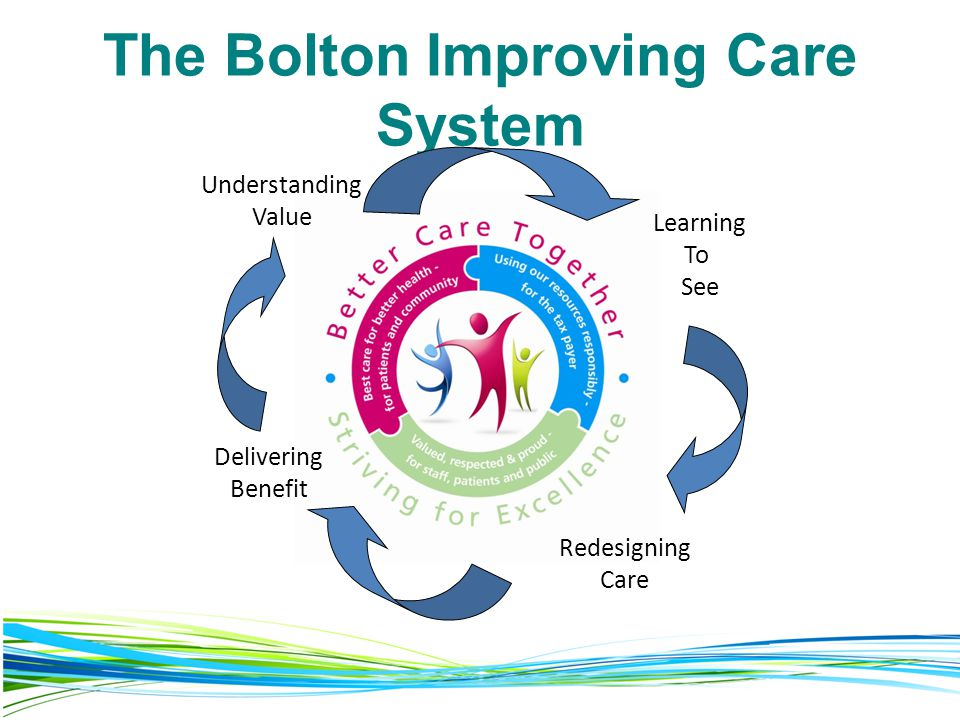 The Bolton Improving Care System Understanding Value Learning To See Redesigning Care Delivering Benefit