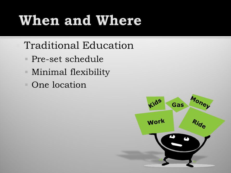 Traditional Education Pre-set schedule Minimal flexibility One location Work Ride Kids Money Gas