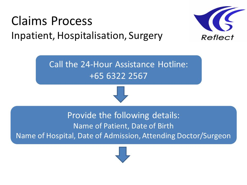 Claims Process Inpatient, Hospitalisation, Surgery Call the 24-Hour Assistance Hotline: +65 6322 2567 Provide the following details: Name of Patient,