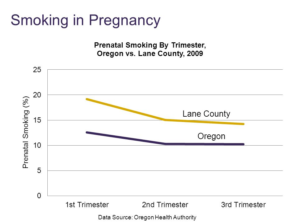 Smoking in Pregnancy Data Source: Oregon Health Authority