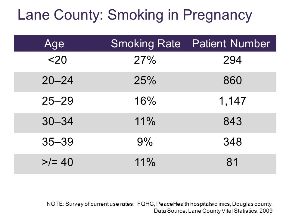 Age Smoking RatePatient Number <2027%294 20–2425%860 25–2916%1,147 30–3411%843 35–399%348 >/= 4011%81 NOTE: Survey of current use rates: FQHC, PeaceHe