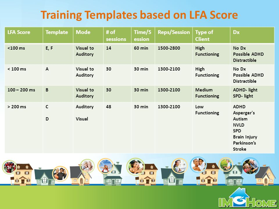 Training Templates based on LFA Score LFA ScoreTemplateMode# of sessions Time/S ession Reps/SessionType of Client Dx <100 msE, FVisual to Auditory 1460 min1500-2800High Functioning No Dx Possible ADHD Distractible < 100 msAVisual to Auditory 3030 min1300-2100High Functioning No Dx Possible ADHD Distractible 100 – 200 msBVisual to Auditory 3030 min1300-2100Medium Functioning ADHD- light SPD- light > 200 msCDCD Auditory Visual 4830 min1300-2100Low Functioning ADHD Asperger s Autism NVLD SPD Brain Injury Parkinsons Stroke