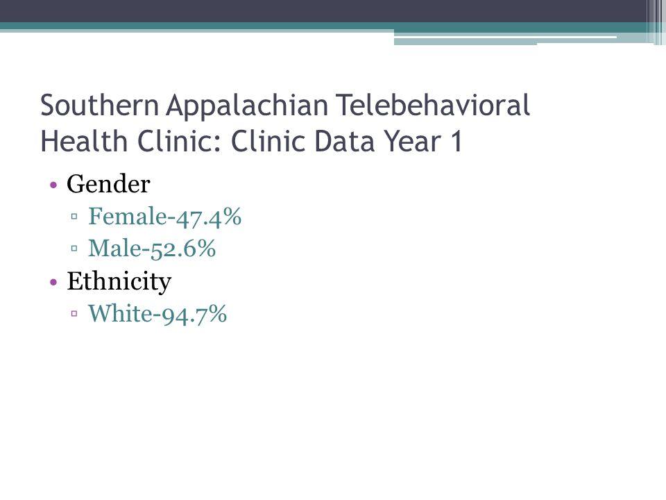 Southern Appalachian Telebehavioral Health Clinic: Clinic Data Year 1 Gender Female-47.4% Male-52.6% Ethnicity White-94.7%