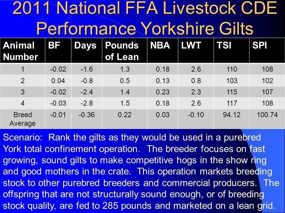 2011 National FFA Livestock CDE Performance Yorkshire Gilts Animal Number BFDaysPounds of Lean NBALWTTSISPI 1-0.02-1.61.30.182.6110108 20.04-0.80.50.1