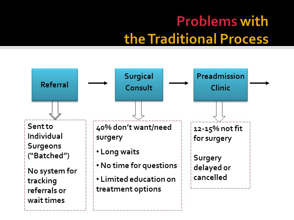 Referral Surgical Consult Preadmission Clinic Sent to Individual Surgeons (Batched) No system for tracking referrals or wait times 12-15% not fit for surgery Surgery delayed or cancelled 40% dont want/need surgery Long waits No time for questions Limited education on treatment options