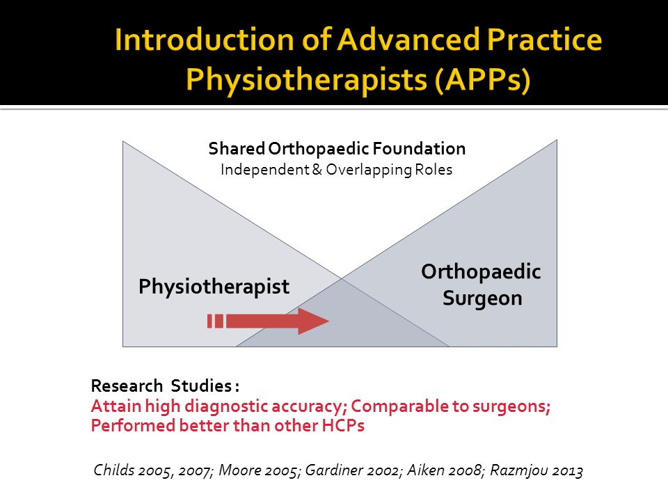 Physiotherapist Orthopaedic Surgeon Research Studies : Attain high diagnostic accuracy; Comparable to surgeons; Performed better than other HCPs Shared Orthopaedic Foundation Independent & Overlapping Roles Childs 2005, 2007; Moore 2005; Gardiner 2002; Aiken 2008; Razmjou 2013