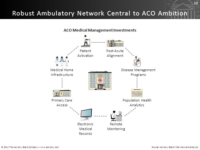 © 2011 The Advisory Board Company www.advisory.com 10 Robust Ambulatory Network Central to ACO Ambition Source: Advisory Board interviews and analysis