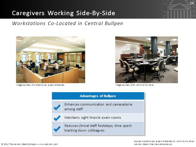 © 2011 The Advisory Board Company www.advisory.com 24 Workstations Co-Located in Central Bullpen Caregivers Working Side-By-Side Source: Anshen+Allen,