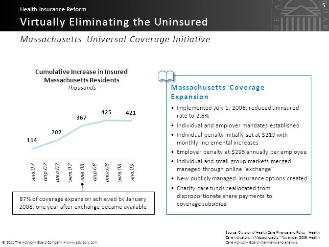 © 2011 The Advisory Board Company www.advisory.com 5 Massachusetts Universal Coverage Initiative Virtually Eliminating the Uninsured Health Insurance