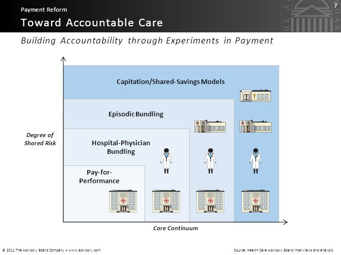 © 2011 The Advisory Board Company www.advisory.com 7 Building Accountability through Experiments in Payment Toward Accountable Care Payment Reform Sou