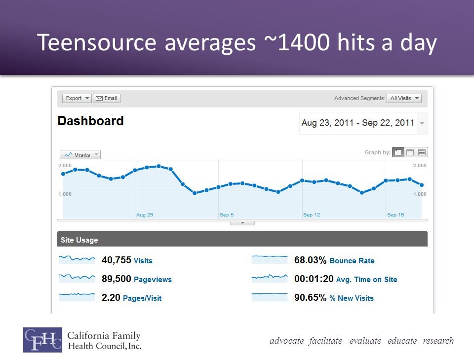 advocate facilitate evaluate educate research Teensource averages ~1400 hits a day