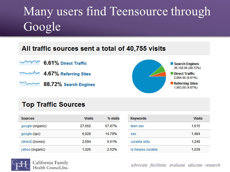 advocate facilitate evaluate educate research Many users find Teensource through Google