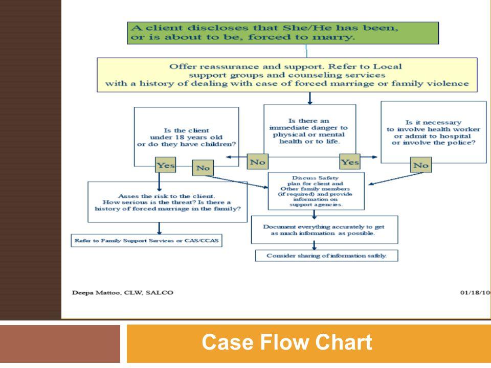 Service FLOWCHART (Deepa) Case Flow Chart