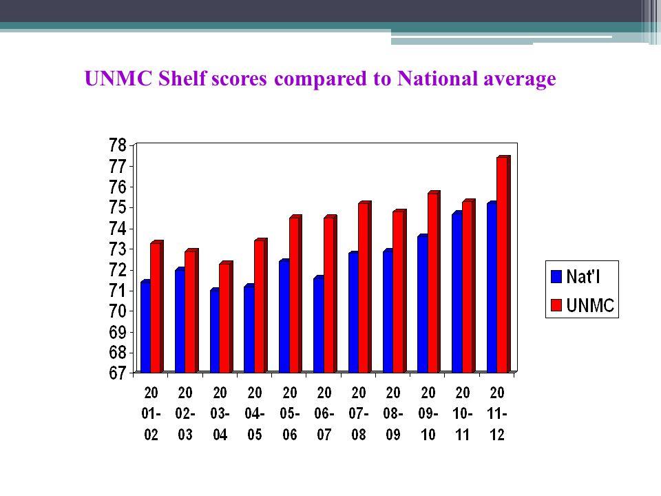 UNMC Shelf scores compared to National average