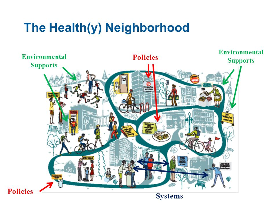 Systems The Health(y) Neighborhood Policies Environmental Supports