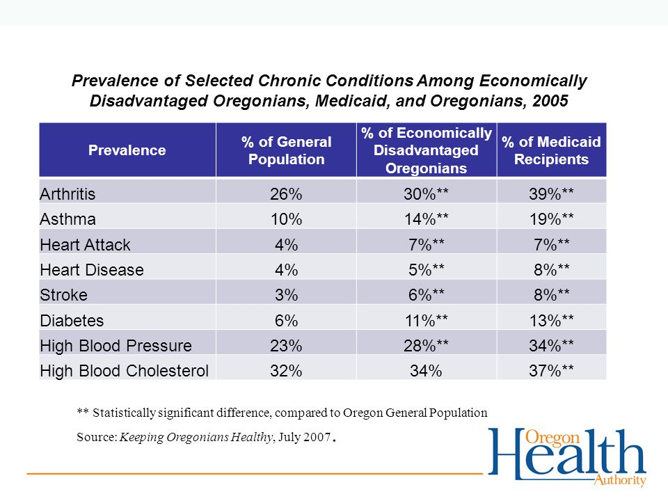 Prevalence of Selected Chronic Conditions Among Economically Disadvantaged Oregonians, Medicaid, and Oregonians, 2005 Prevalence % of General Population % of Economically Disadvantaged Oregonians % of Medicaid Recipients Arthritis26%30%**39%** Asthma10%14%**19%** Heart Attack4%7%** Heart Disease4%5%**8%** Stroke3%6%**8%** Diabetes6%11%**13%** High Blood Pressure23%28%**34%** High Blood Cholesterol32%34%37%** ** Statistically significant difference, compared to Oregon General Population Source: Keeping Oregonians Healthy, July 2007.