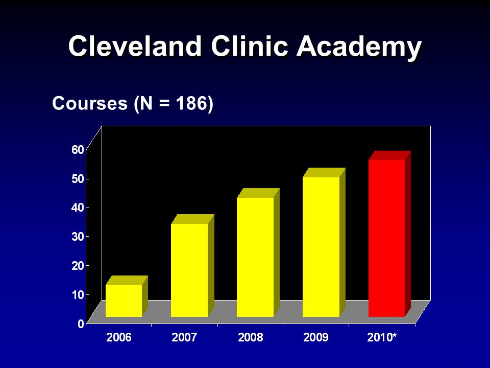 Cleveland Clinic Academy Courses (N = 186)