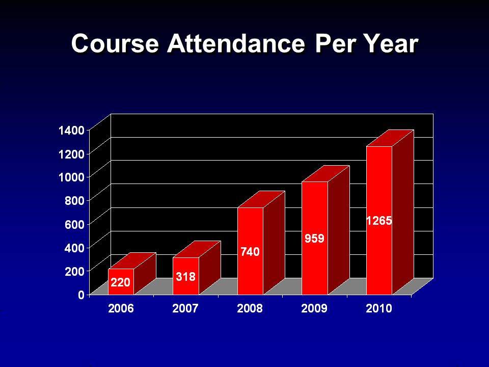 Course Attendance Per Year