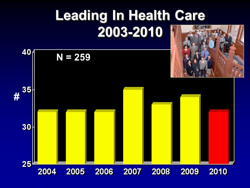 Leading In Health Care 2003-2010 # N = 259