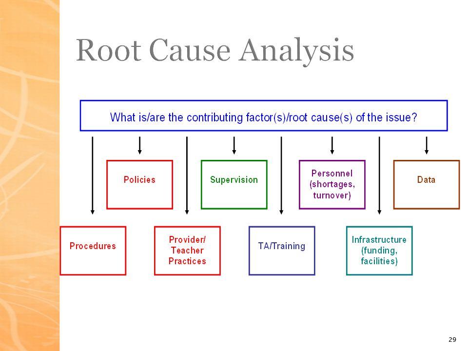 29 Root Cause Analysis