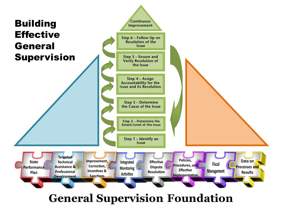 Building Effective General Supervision General Supervision Foundation