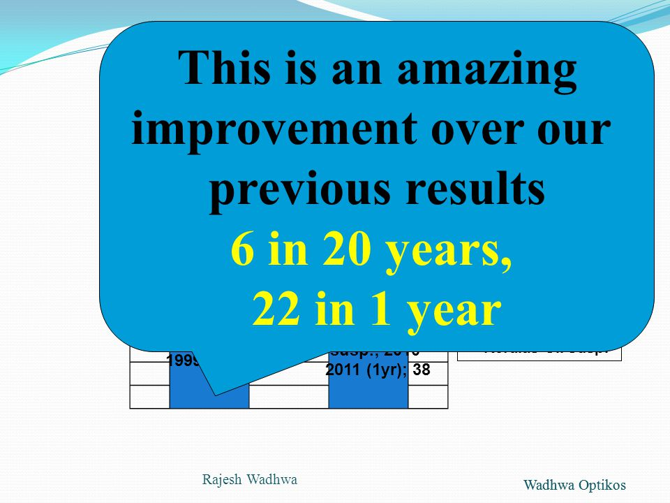 Wadhwa Optikos Compared to previous 20 years Rajesh Wadhwa This is an amazing improvement over our previous results 6 in 20 years, 22 in 1 year
